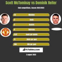 Scott McTominay vs Dominik Reiter h2h player stats