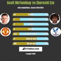 Scott McTominay vs Eberechi Eze h2h player stats