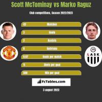 Scott McTominay vs Marko Raguz h2h player stats