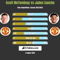 Scott McTominay vs Jadon Sancho h2h player stats