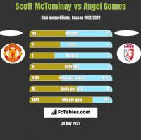 Scott McTominay vs Angel Gomes h2h player stats