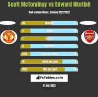 Scott McTominay vs Edward Nketiah h2h player stats