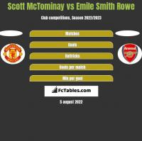 Scott McTominay vs Emile Smith Rowe h2h player stats