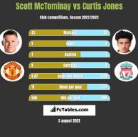 Scott McTominay vs Curtis Jones h2h player stats