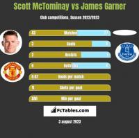 Scott McTominay vs James Garner h2h player stats