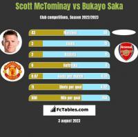 Scott McTominay vs Bukayo Saka h2h player stats