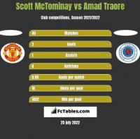 Scott McTominay vs Amad Traore h2h player stats