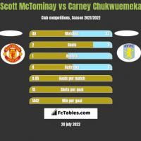 Scott McTominay vs Carney Chukwuemeka h2h player stats