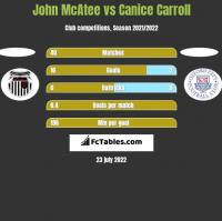 John McAtee vs Canice Carroll h2h player stats