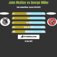 John McAtee vs George Miller h2h player stats