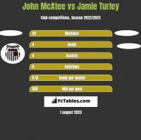 John McAtee vs Jamie Turley h2h player stats
