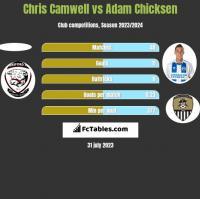 Chris Camwell vs Adam Chicksen h2h player stats