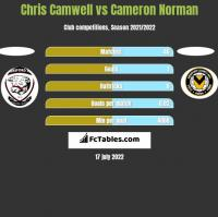 Chris Camwell vs Cameron Norman h2h player stats