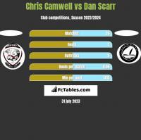 Chris Camwell vs Dan Scarr h2h player stats