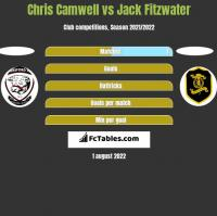 Chris Camwell vs Jack Fitzwater h2h player stats