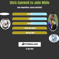 Chris Camwell vs John White h2h player stats