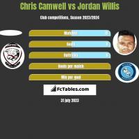 Chris Camwell vs Jordan Willis h2h player stats