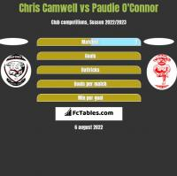 Chris Camwell vs Paudie O'Connor h2h player stats