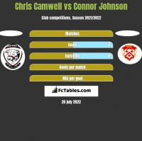 Chris Camwell vs Connor Johnson h2h player stats