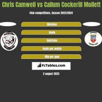 Chris Camwell vs Callum Cockerill Mollett h2h player stats