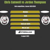 Chris Camwell vs Jordon Thompson h2h player stats