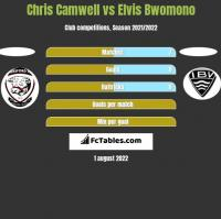 Chris Camwell vs Elvis Bwomono h2h player stats