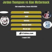 Jordon Thompson vs Alan McCormack h2h player stats