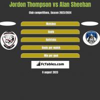Jordon Thompson vs Alan Sheehan h2h player stats