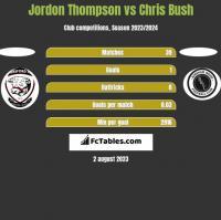 Jordon Thompson vs Chris Bush h2h player stats