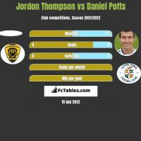 Jordon Thompson vs Daniel Potts h2h player stats