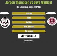Jordon Thompson vs Dave Winfield h2h player stats