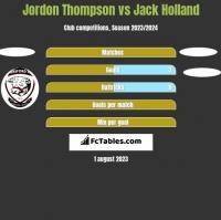 Jordon Thompson vs Jack Holland h2h player stats