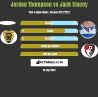 Jordon Thompson vs Jack Stacey h2h player stats