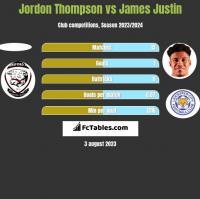 Jordon Thompson vs James Justin h2h player stats