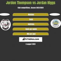 Jordon Thompson vs Jordan Higgs h2h player stats
