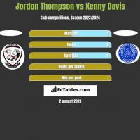 Jordon Thompson vs Kenny Davis h2h player stats