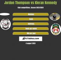 Jordon Thompson vs Kieran Kennedy h2h player stats