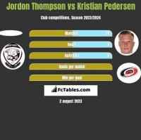 Jordon Thompson vs Kristian Pedersen h2h player stats