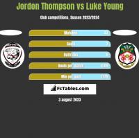 Jordon Thompson vs Luke Young h2h player stats