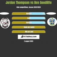 Jordon Thompson vs Ben Goodliffe h2h player stats
