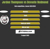 Jordon Thompson vs Devonte Redmond h2h player stats