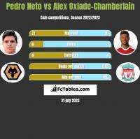 Pedro Neto vs Alex Oxlade-Chamberlain h2h player stats