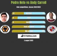 Pedro Neto vs Andy Carroll h2h player stats