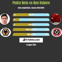 Pedro Neto vs Ben Osborn h2h player stats