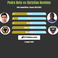Pedro Neto vs Christian Benteke h2h player stats