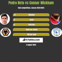 Pedro Neto vs Connor Wickham h2h player stats