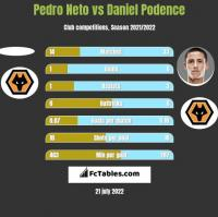 Pedro Neto vs Daniel Podence h2h player stats