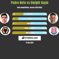 Pedro Neto vs Dwight Gayle h2h player stats