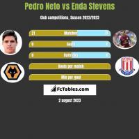 Pedro Neto vs Enda Stevens h2h player stats