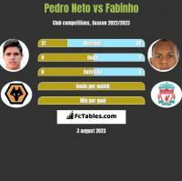 Pedro Neto vs Fabinho h2h player stats